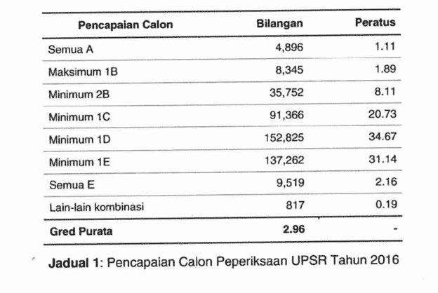 Analisis Result UPSR 2016 1