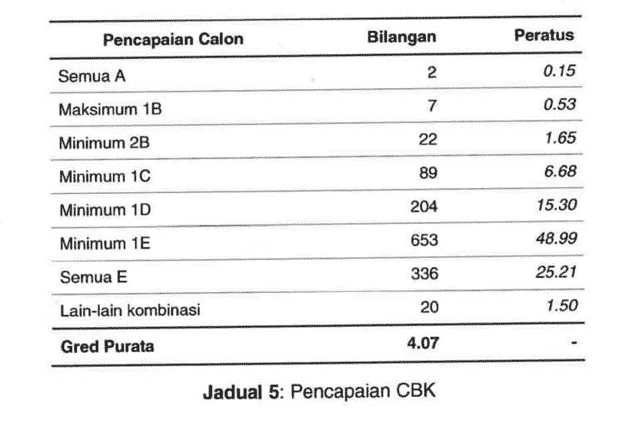 Analisis Result UPSR 2016 5