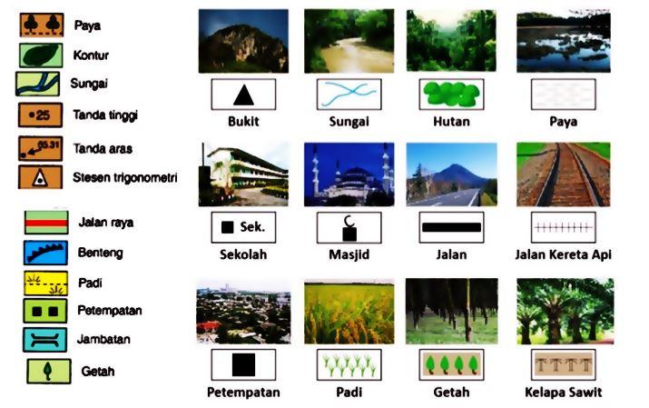 Simbol Peta Lakar